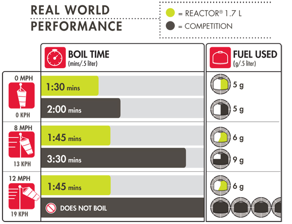 Reactor 1.7 L Chart