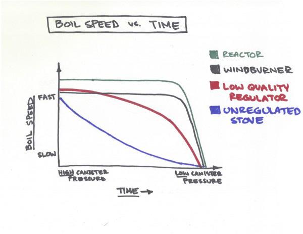 MSR Boil Speed vs Time Chart