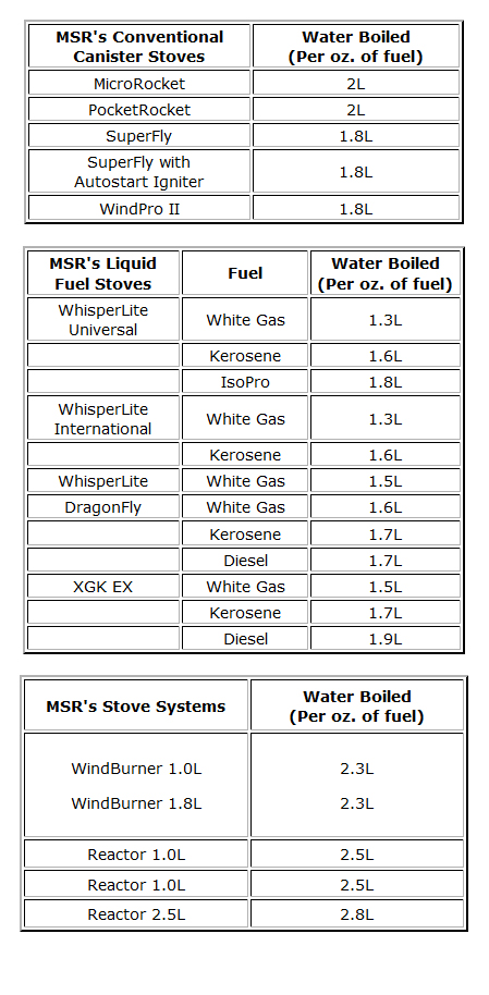 MSR Fuel Chart