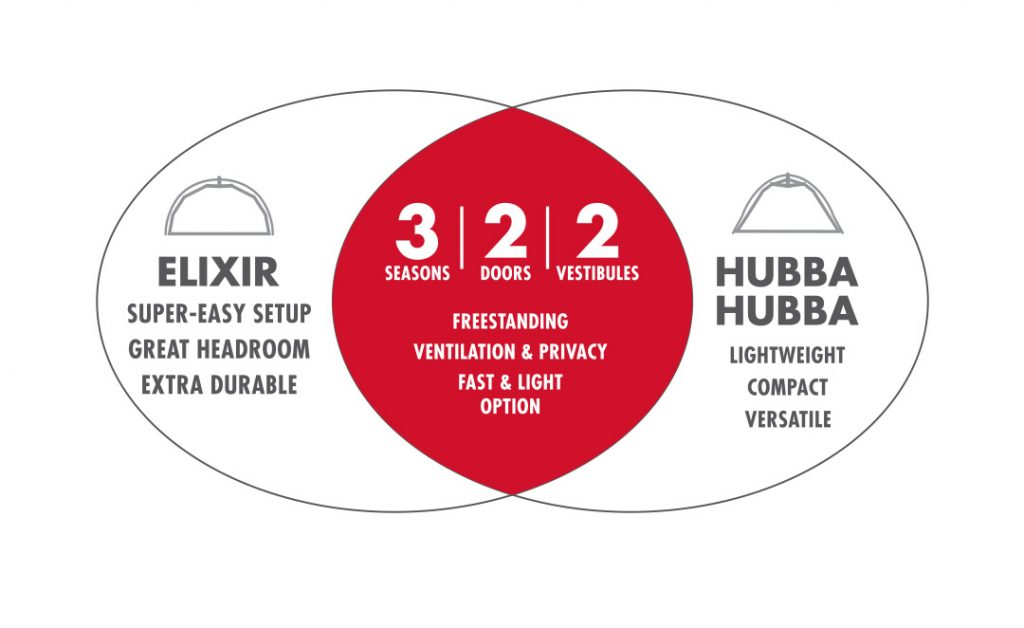 Elixir vs HubbaHubba Venn Diagram