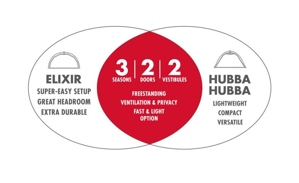 Elixir vs HubbaHubba Venn Diagram
