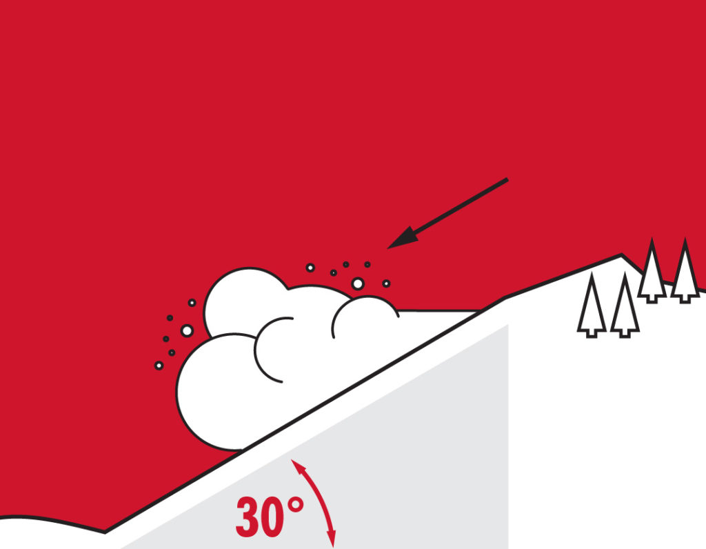 avalanche safety plan - slope angle