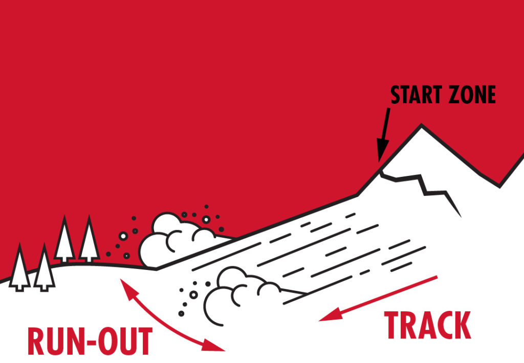 avalanche safety plan run-out and track