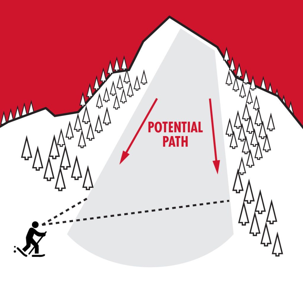 potential avalanche path