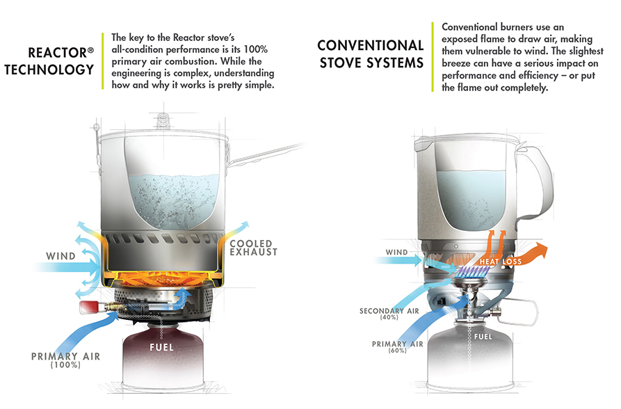 MSR Reactor Technology vs. Conventional Stove Systems