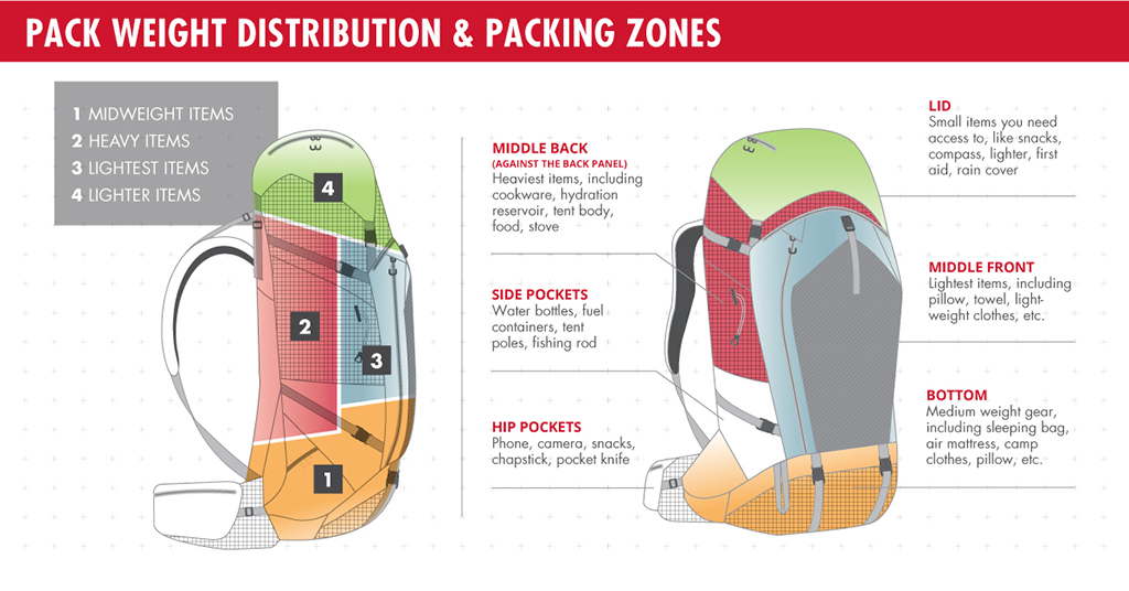 How to Pack a Backpack Diagram